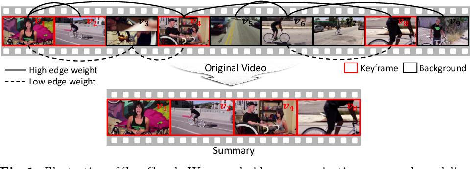 Figure 1 for SumGraph: Video Summarization via Recursive Graph Modeling