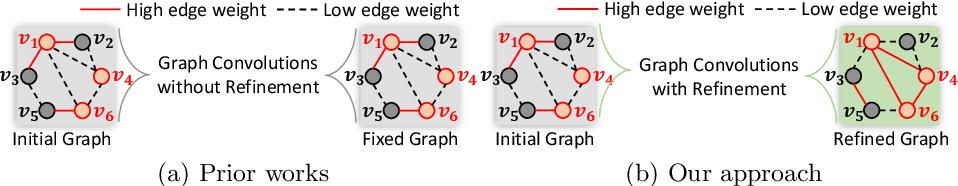 Figure 3 for SumGraph: Video Summarization via Recursive Graph Modeling