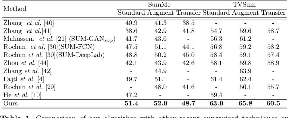 Figure 2 for SumGraph: Video Summarization via Recursive Graph Modeling