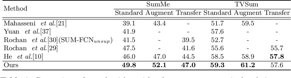 Figure 4 for SumGraph: Video Summarization via Recursive Graph Modeling
