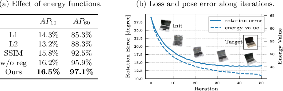 Figure 4 for Category Level Object Pose Estimation via Neural Analysis-by-Synthesis