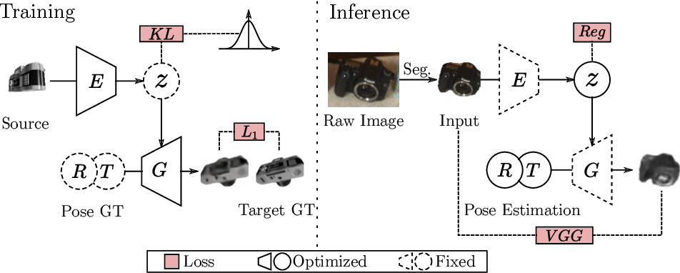 Figure 1 for Category Level Object Pose Estimation via Neural Analysis-by-Synthesis