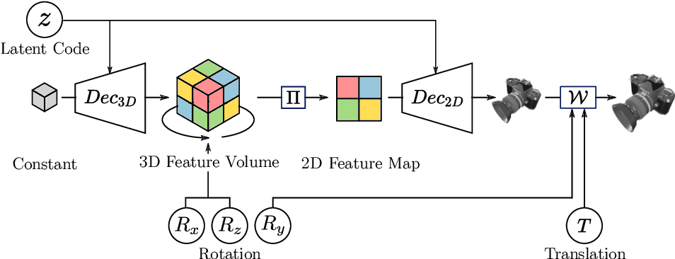 Figure 3 for Category Level Object Pose Estimation via Neural Analysis-by-Synthesis