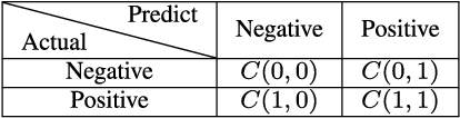 Figure 1 for THORS: An Efficient Approach for Making Classifiers Cost-sensitive