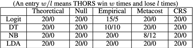 Figure 3 for THORS: An Efficient Approach for Making Classifiers Cost-sensitive