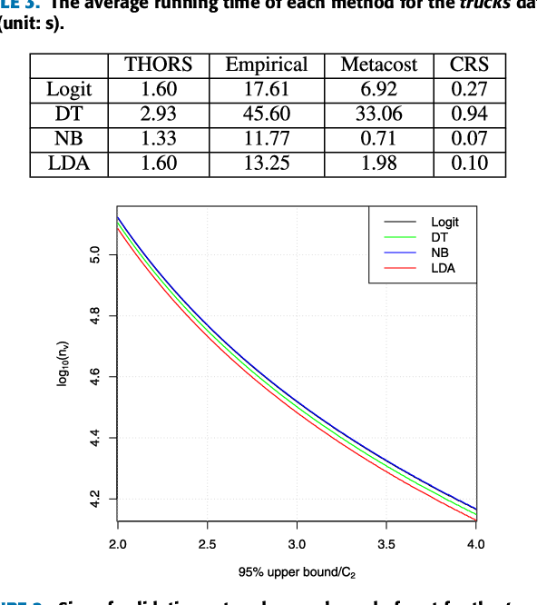 Figure 4 for THORS: An Efficient Approach for Making Classifiers Cost-sensitive