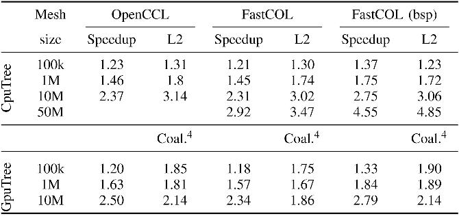 Figure 7 from binary mesh partitioning for cache efficient for Table open cache efficiency 99