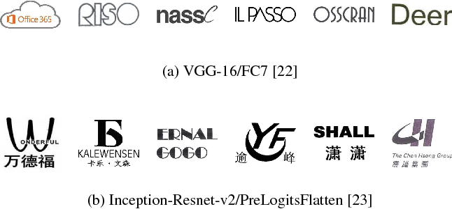 Figure 3 for Component-based Attention for Large-scale Trademark Retrieval