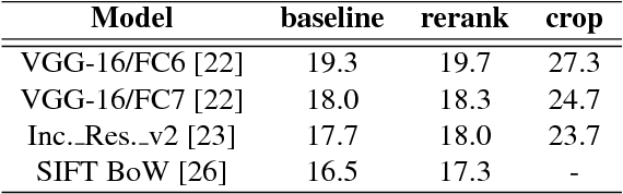 Figure 2 for Component-based Attention for Large-scale Trademark Retrieval