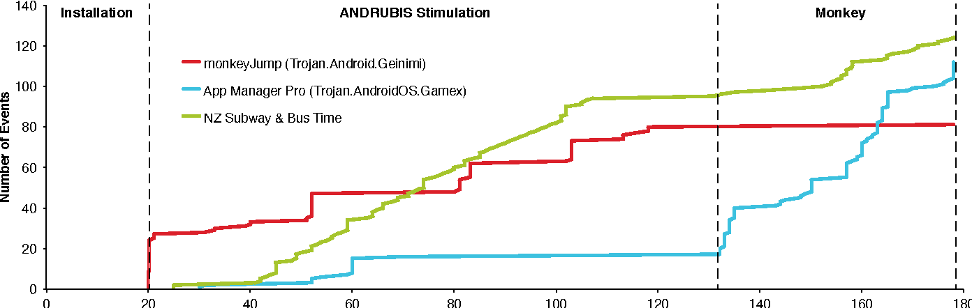 Figure 4 from 0414-001 2 APK File Dynamic Analysis Emulator Android