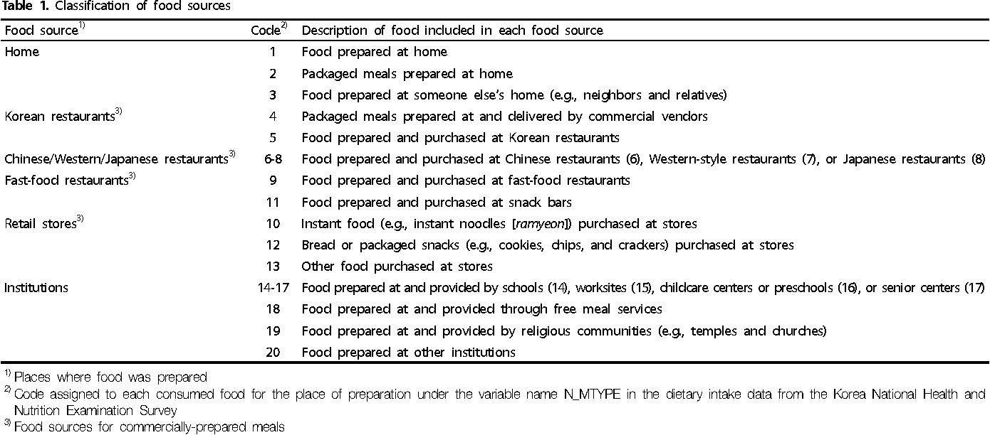 table 1 from energy intake from commercially prepared meals by food