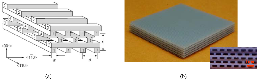 Figure 2. (a) A schematic drawing of the woodpile structure (from21). (b) Photographs of the fabricated polymer THz WPS. Inset is an enlarged view of the sample cross-section.
