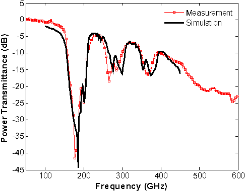 Figure 3. Comparison between the measured (open squares) and simulated (solid line) WPS normal-incidence power transmittances.