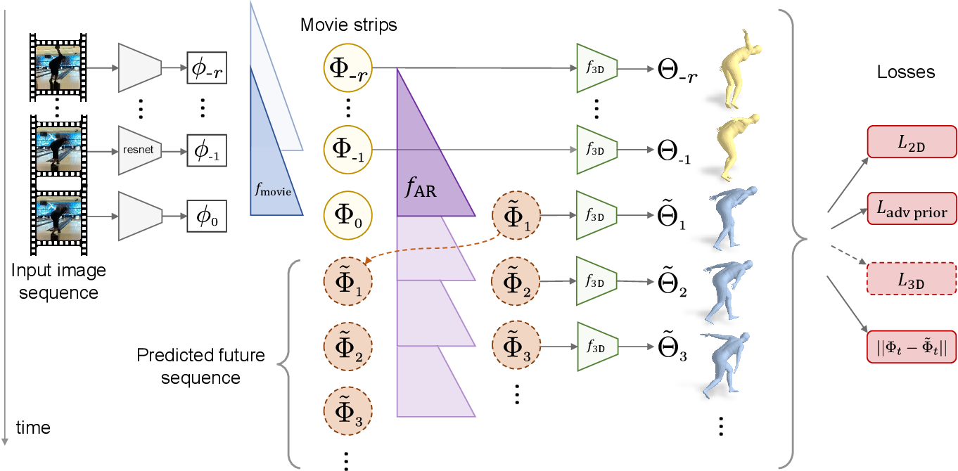 Figure 2 for Predicting 3D Human Dynamics from Video