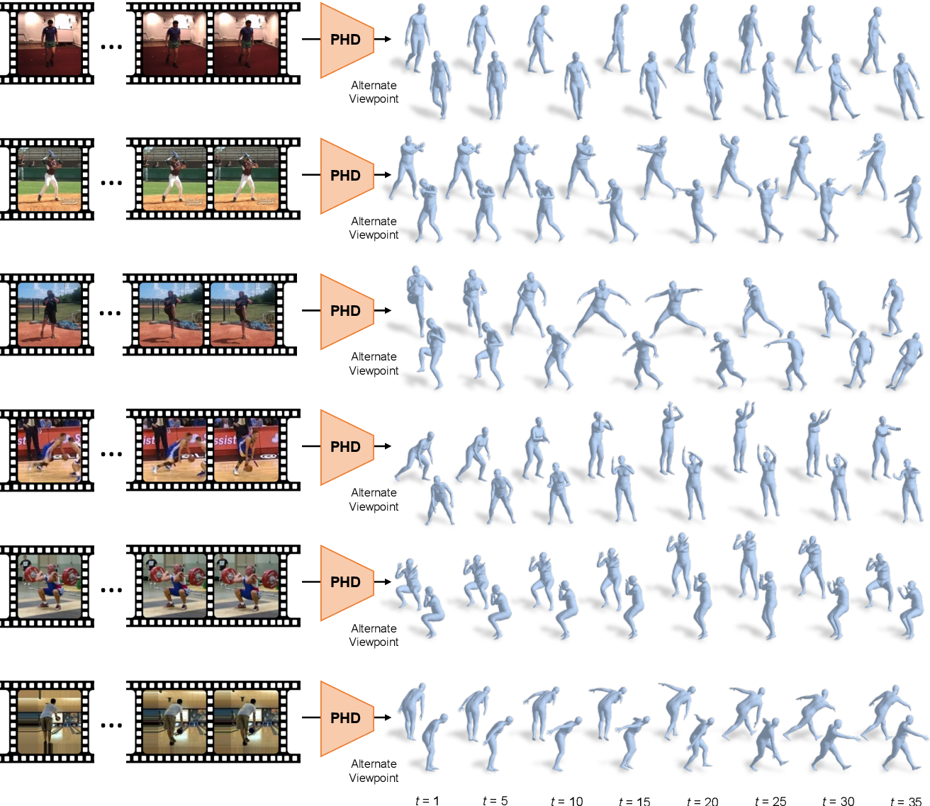 Figure 4 for Predicting 3D Human Dynamics from Video