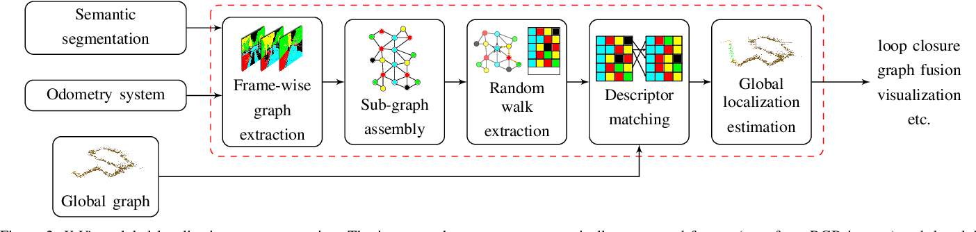 Figure 2 for X-View: Graph-Based Semantic Multi-View Localization
