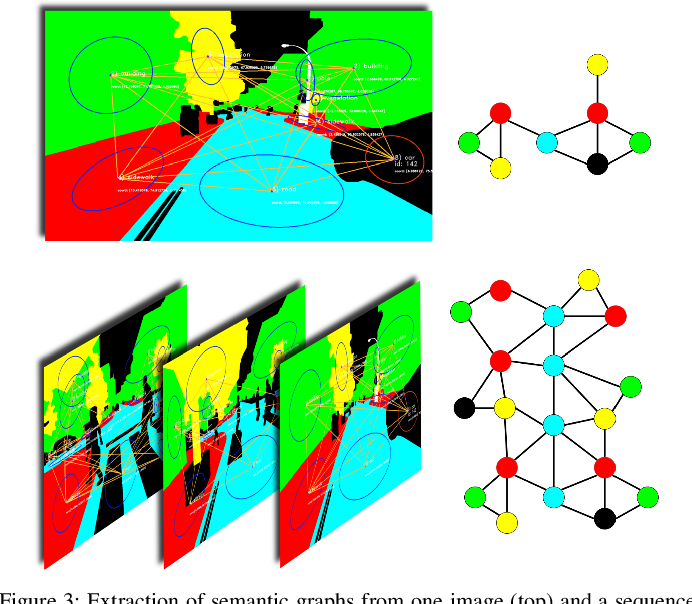 Figure 3 for X-View: Graph-Based Semantic Multi-View Localization