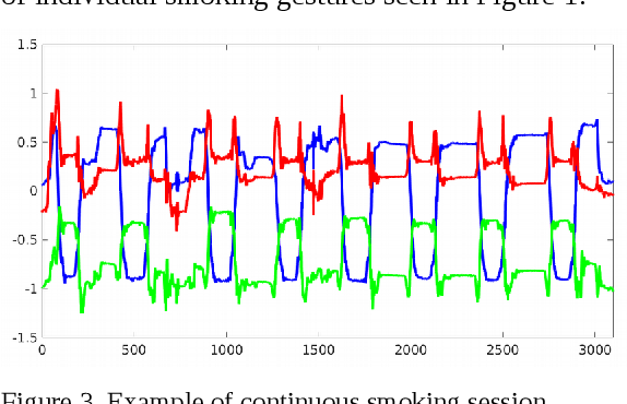 Figure 4 for Recognition of Smoking Gesture Using Smart Watch Technology