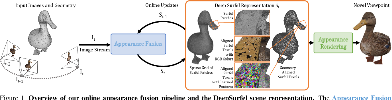 Figure 1 for DeepSurfels: Learning Online Appearance Fusion
