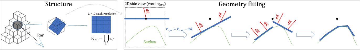 Figure 3 for DeepSurfels: Learning Online Appearance Fusion