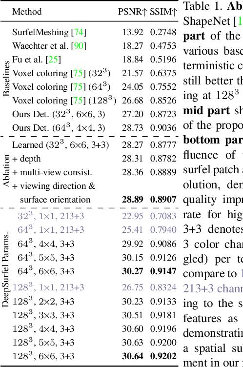 Figure 2 for DeepSurfels: Learning Online Appearance Fusion