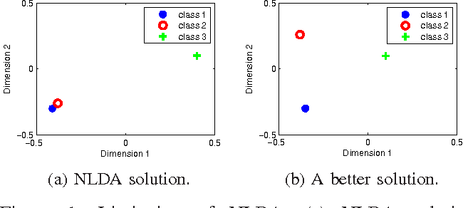 Figure 1 for A Harmonic Mean Linear Discriminant Analysis for Robust Image Classification