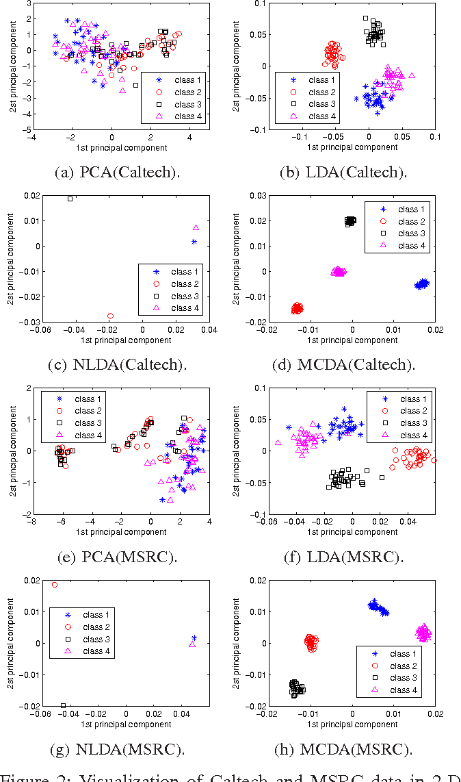 Figure 2 for A Harmonic Mean Linear Discriminant Analysis for Robust Image Classification
