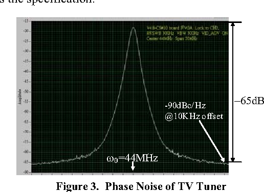 Figure 3 from Phase noise testing of single chip TV tuners