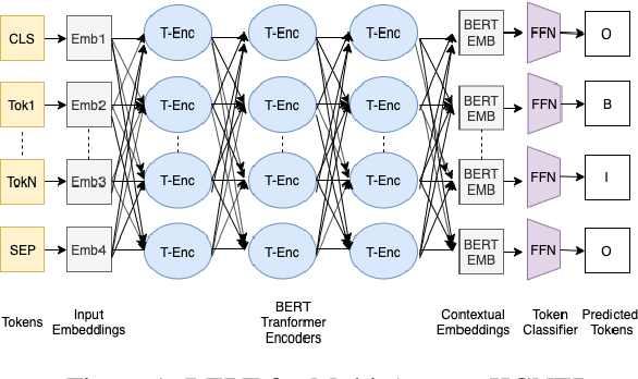 Figure 2 for Knowledge Guided Named Entity Recognition