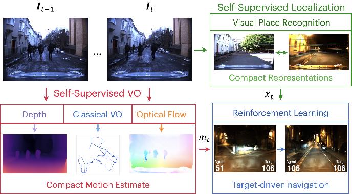 Figure 1 for Robot Perception enables Complex Navigation Behavior via Self-Supervised Learning