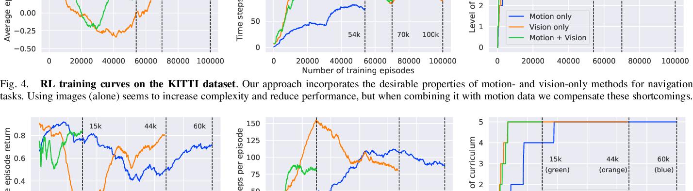 Figure 4 for Robot Perception enables Complex Navigation Behavior via Self-Supervised Learning
