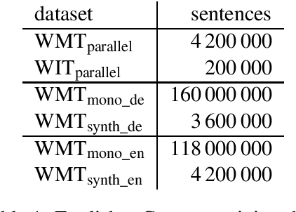 Figure 1 for Improving Neural Machine Translation Models with Monolingual Data
