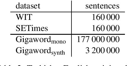 Figure 3 for Improving Neural Machine Translation Models with Monolingual Data