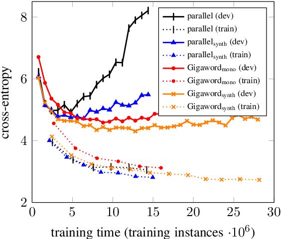 Figure 2 for Improving Neural Machine Translation Models with Monolingual Data