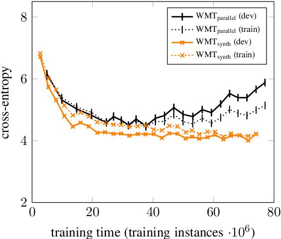 Figure 4 for Improving Neural Machine Translation Models with Monolingual Data