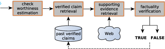 Figure 1 for That is a Known Lie: Detecting Previously Fact-Checked Claims