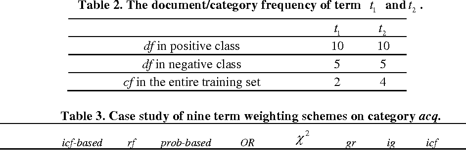 Figure 2 for Inverse-Category-Frequency based supervised term weighting scheme for text categorization