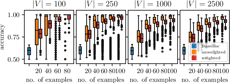 Figure 3 for Learning Weakly Convex Sets in Metric Spaces