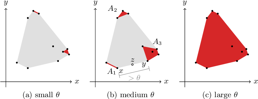 Figure 1 for Learning Weakly Convex Sets in Metric Spaces