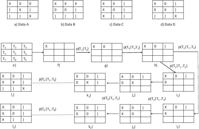 Figure 2 for To each route its own ETA: A generative modeling framework for ETA prediction