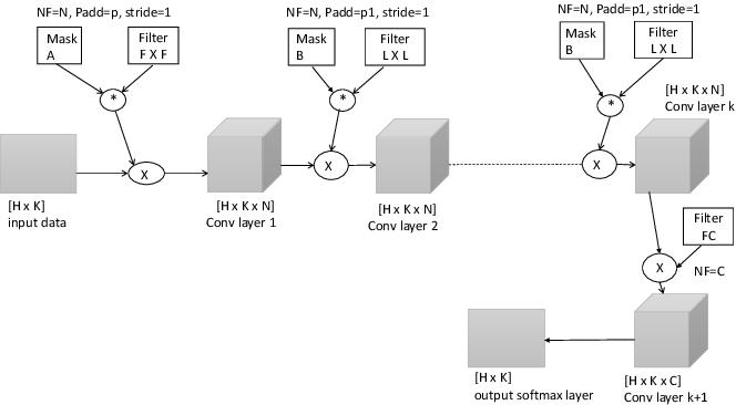 Figure 3 for To each route its own ETA: A generative modeling framework for ETA prediction