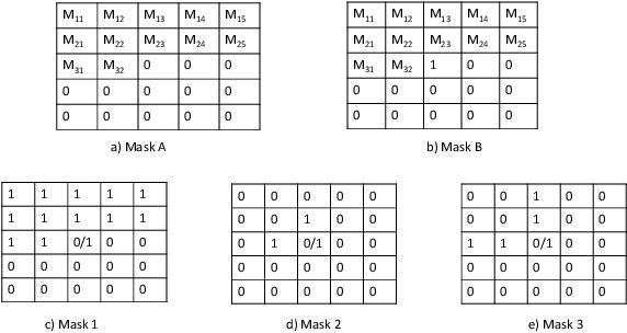 Figure 4 for To each route its own ETA: A generative modeling framework for ETA prediction