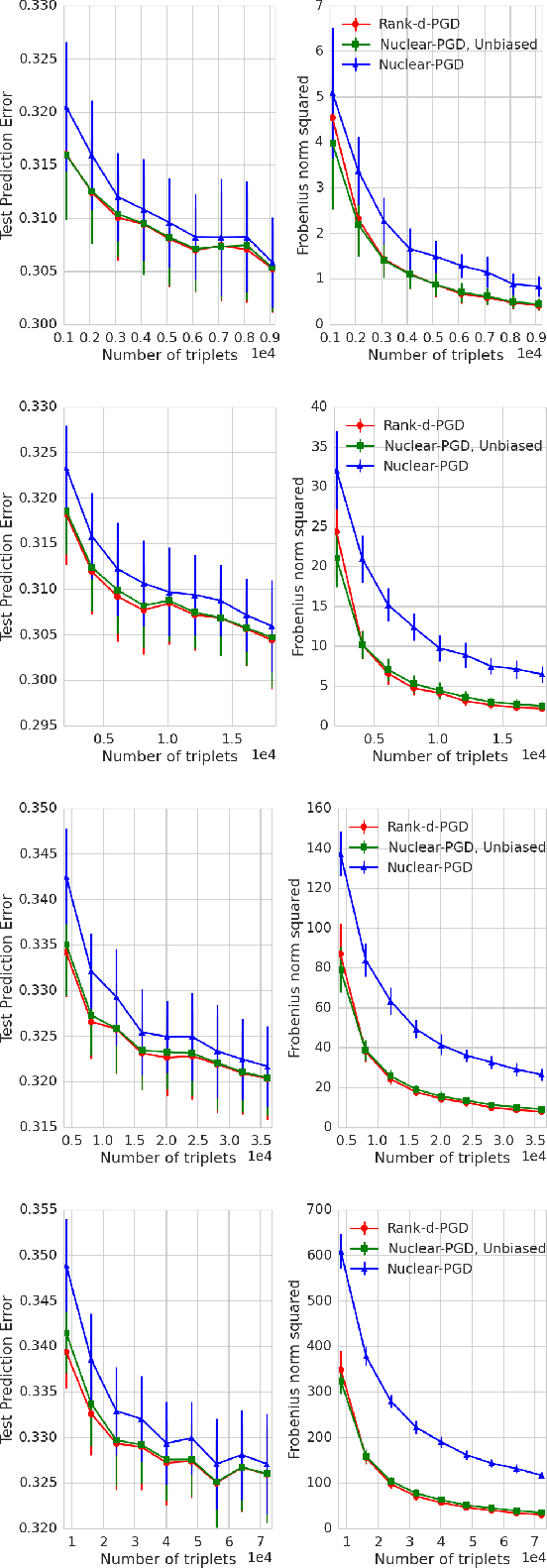 Figure 3 for Finite Sample Prediction and Recovery Bounds for Ordinal Embedding