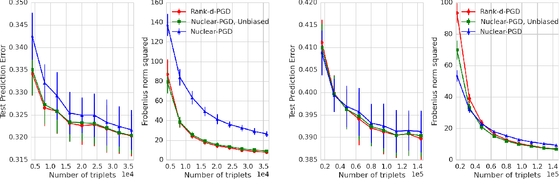 Figure 1 for Finite Sample Prediction and Recovery Bounds for Ordinal Embedding