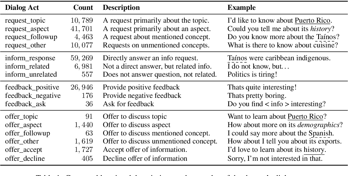 Figure 2 for Information Seeking in the Spirit of Learning: a Dataset for Conversational Curiosity
