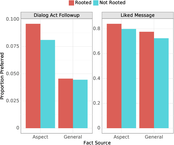 Figure 4 for Information Seeking in the Spirit of Learning: a Dataset for Conversational Curiosity