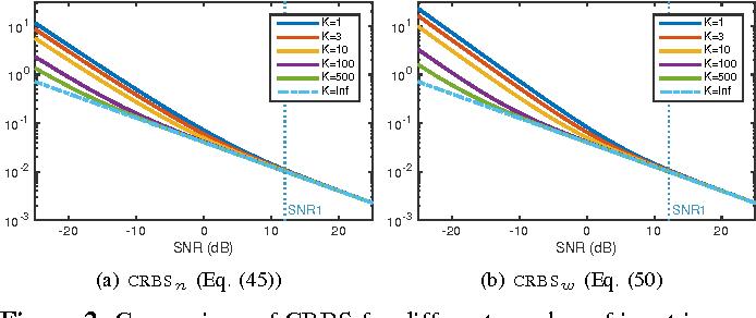 Figure 2 for Fundamental Limits in Multi-image Alignment