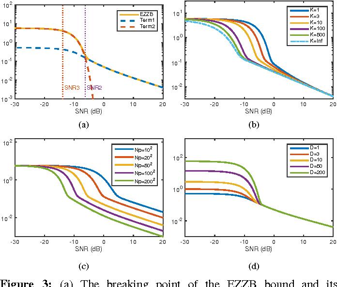 Figure 3 for Fundamental Limits in Multi-image Alignment