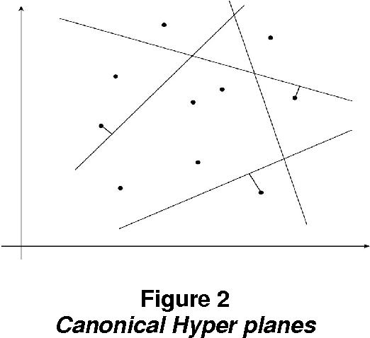 Figure 2 Canonical Hyper planes