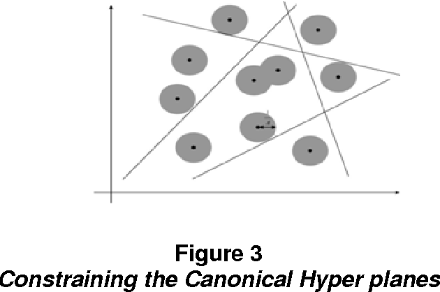 Figure 3 Constraining the Canonical Hyper planes